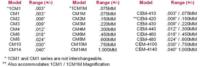amplifier coupler ranges chart for comtorgage gage
