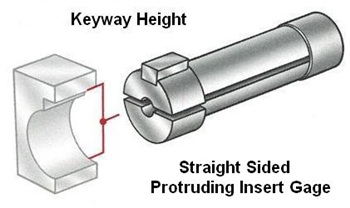 keyway height straight sided protruding insert gage